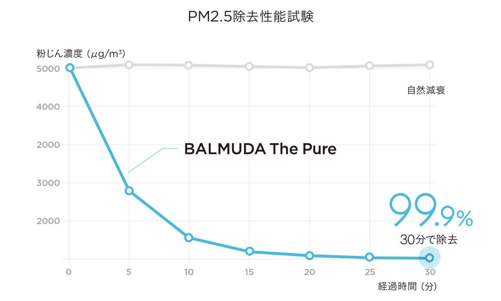 BALMUDA The Pure / バルミューダ ザ・ピュア
