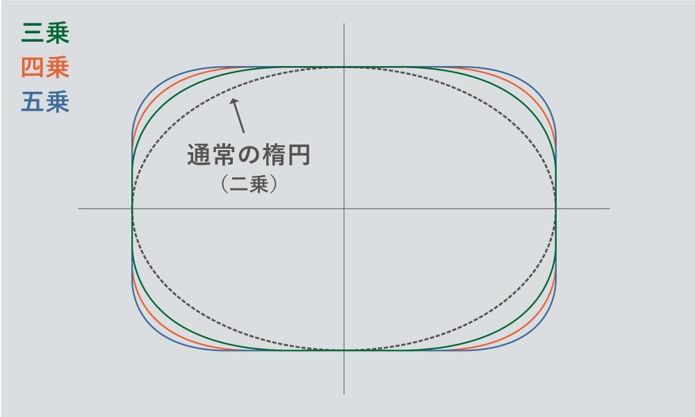 スーパー楕円